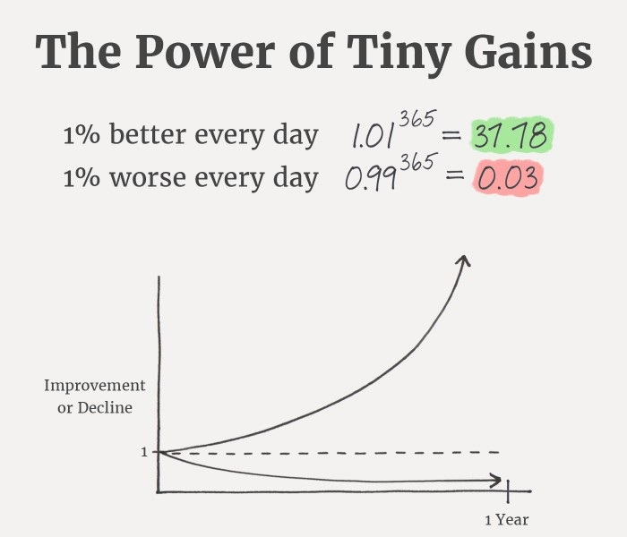 The Power of Tiny – How to Increase Profits